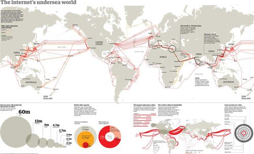 Internet travels under the sea